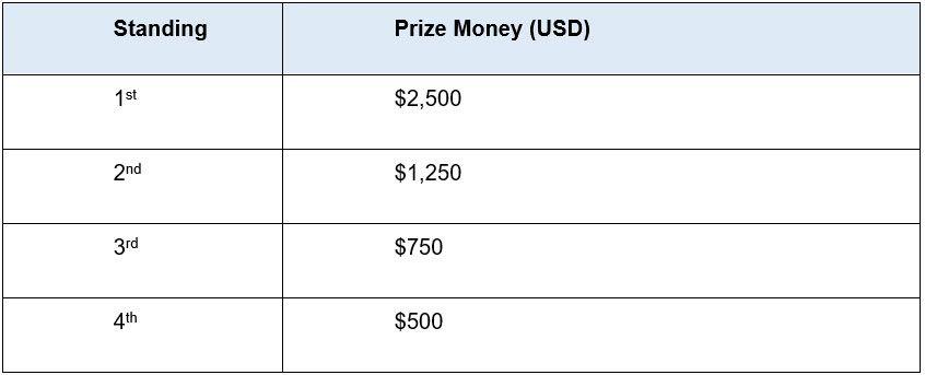 twt masters prizing